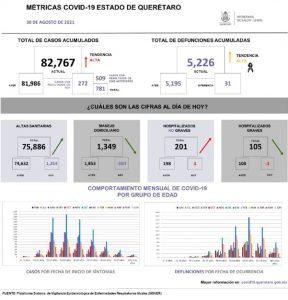 31-Agosto-COVID-estadistica-Querétaro-la-voz