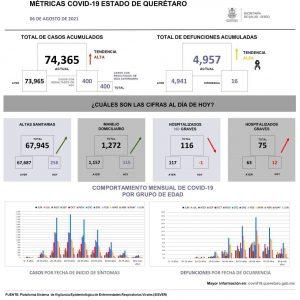 9-agosto-covid-la-voz-de-Querétaro